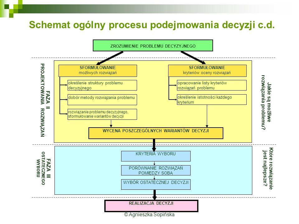 © Agnieszka Sopińska Schemat ogólny procesu podejmowania decyzji c.d.
