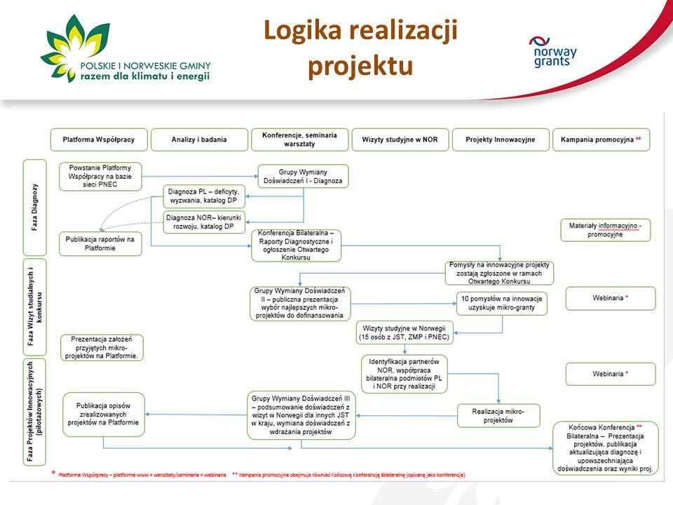 Logika realizacji projektu
