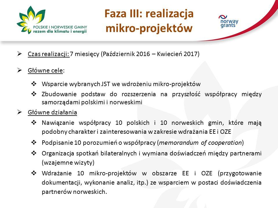 Faza III: realizacja mikro-projektów  Czas realizacji: 7 miesięcy (Październik 2016 – Kwiecień 2017)  Główne cele:  Wsparcie wybranych JST we wdrożeniu mikro-projektów  Zbudowanie podstaw do rozszerzenia na przyszłość współpracy między samorządami polskimi i norweskimi  Główne działania  Nawiązanie współpracy 10 polskich i 10 norweskich gmin, które mają podobny charakter i zainteresowania w zakresie wdrażania EE i OZE  Podpisanie 10 porozumień o współpracy (memorandum of cooperation)  Organizacja spotkań bilateralnych i wymiana doświadczeń między partnerami (wzajemne wizyty)  Wdrażanie 10 mikro-projektów w obszarze EE i OZE (przygotowanie dokumentacji, wykonanie analiz, itp.) ze wsparciem w postaci doświadczenia partnerów norweskich.