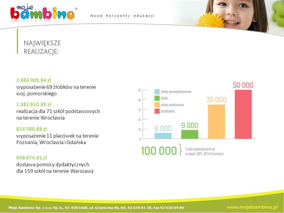 Moje Bambino Sp. z o.o. Sp. k., 93-428 Łódź, ul. Graniczna 46, tel. 42 630 01 30, fax 42 630 04 80 Nowe horyzonty edukacji 1 884 005,94 zł wyposażenie