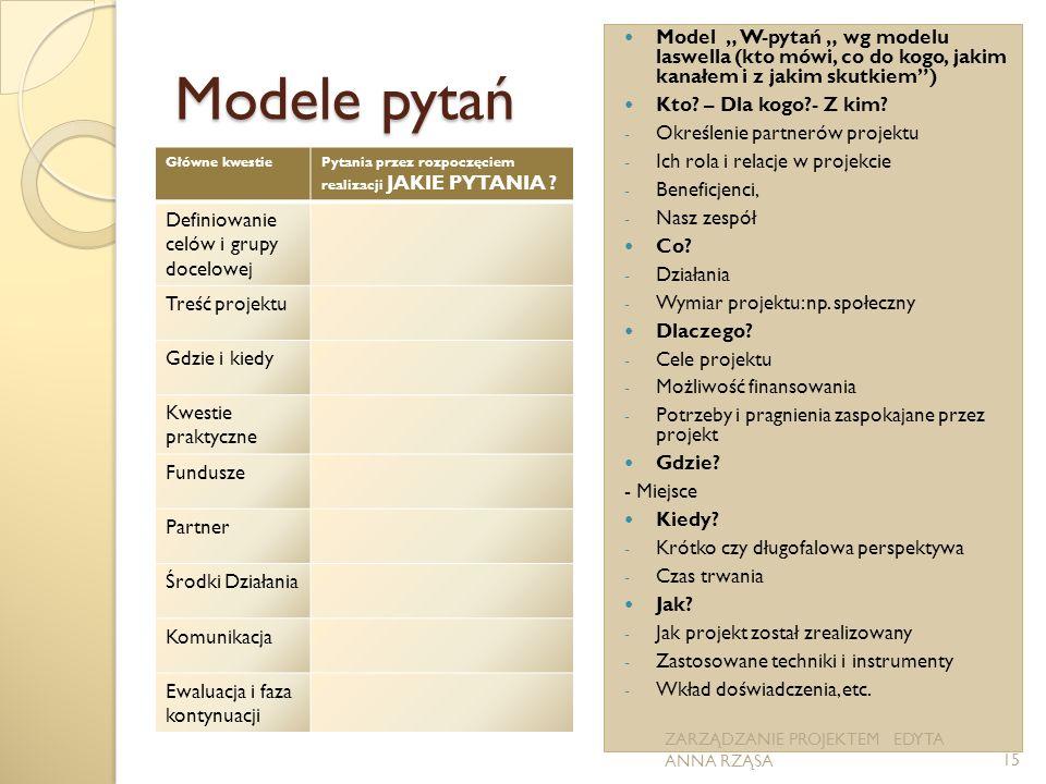 Modele pytań Główne kwestiePytania przez rozpoczęciem realizacji JAKIE PYTANIA ? Definiowanie celów i grupy docelowej Treść projektu Gdzie i kiedy Kwe