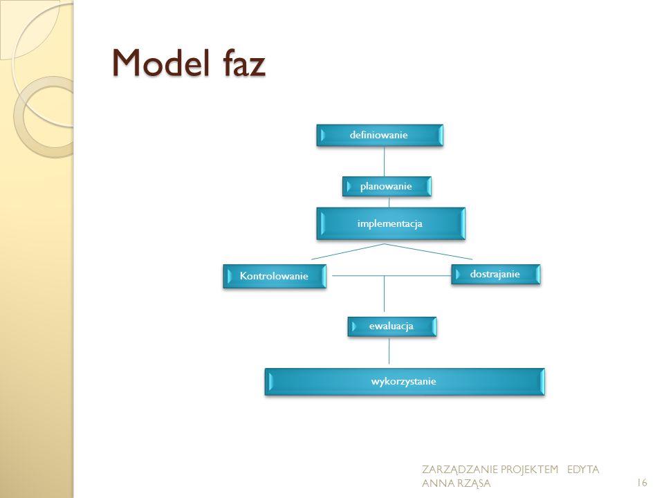 Model faz definiowanie wykorzystanie implementacja planowanie Kontrolowanie dostrajanie ewaluacja 16 ZARZĄDZANIE PROJEKTEM EDYTA ANNA RZĄSA