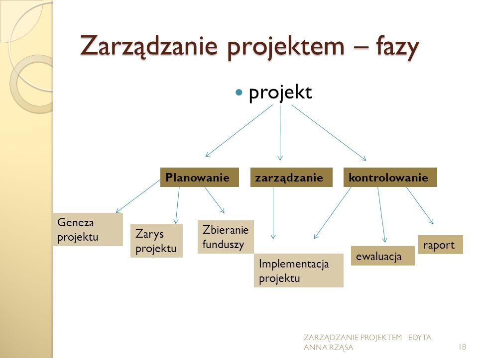Zarządzanie projektem – fazy projekt Planowaniezarządzaniekontrolowanie Geneza projektu Zarys projektu Zbieranie funduszy Implementacja projektu ewaluacja raport 18 ZARZĄDZANIE PROJEKTEM EDYTA ANNA RZĄSA