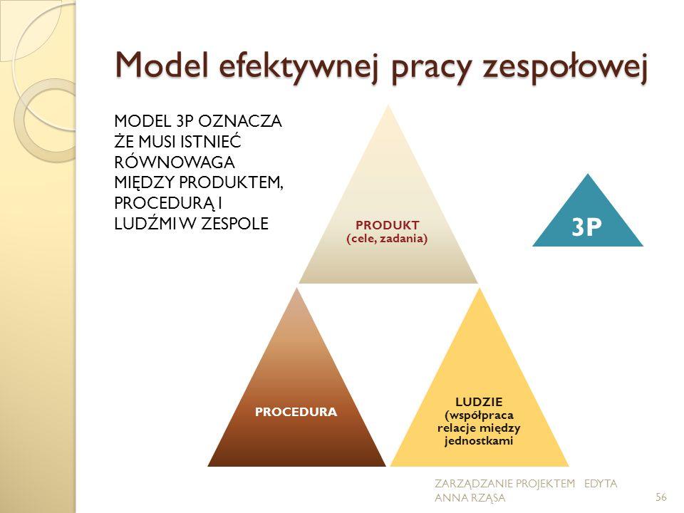 Model efektywnej pracy zespołowej PRODUKT (cele, zadania) PROCEDURA 3P LUDZIE (współpraca relacje między jednostkami ZARZĄDZANIE PROJEKTEM EDYTA ANNA RZĄSA56 MODEL 3P OZNACZA ŻE MUSI ISTNIEĆ RÓWNOWAGA MIĘDZY PRODUKTEM, PROCEDURĄ I LUDŹMI W ZESPOLE