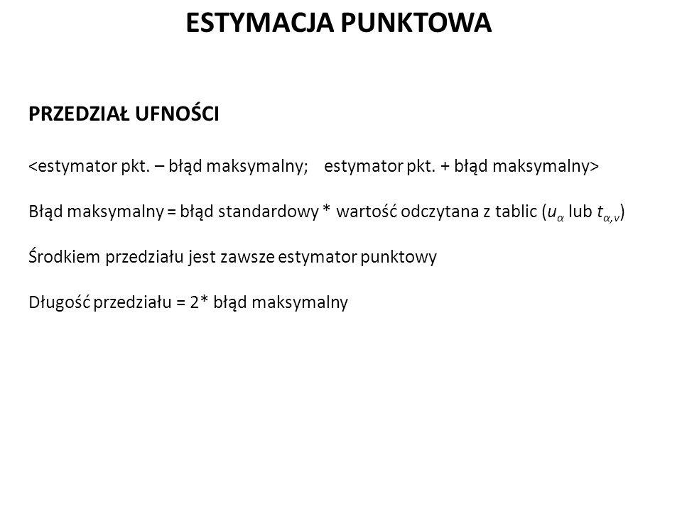 ESTYMACJA PUNKTOWA PRZEDZIAŁ UFNOŚCI Błąd maksymalny = błąd standardowy * wartość odczytana z tablic (u α lub t α,v ) Środkiem przedziału jest zawsze estymator punktowy Długość przedziału = 2* błąd maksymalny