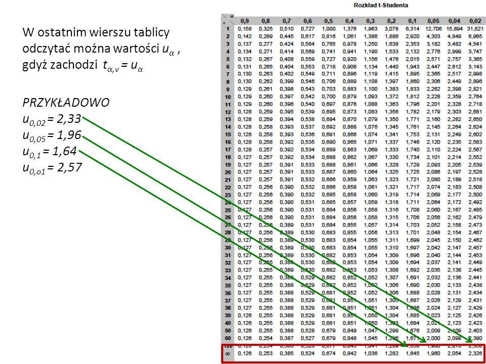 W ostatnim wierszu tablicy odczytać można wartości u α, gdyż zachodzi t α,v = u α PRZYKŁADOWO u 0,02 = 2,33 u 0,05 = 1,96 u 0,1 = 1,64 u 0,o1 = 2,57