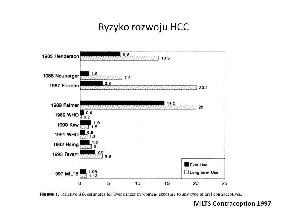 Ryzyko rozwoju HCC MILTS Contraception 1997