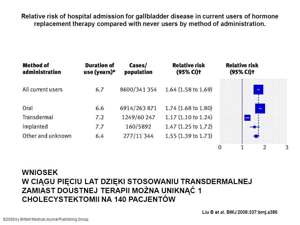 Relative risk of hospital admission for gallbladder disease in current users of hormone replacement therapy compared with never users by method of adm