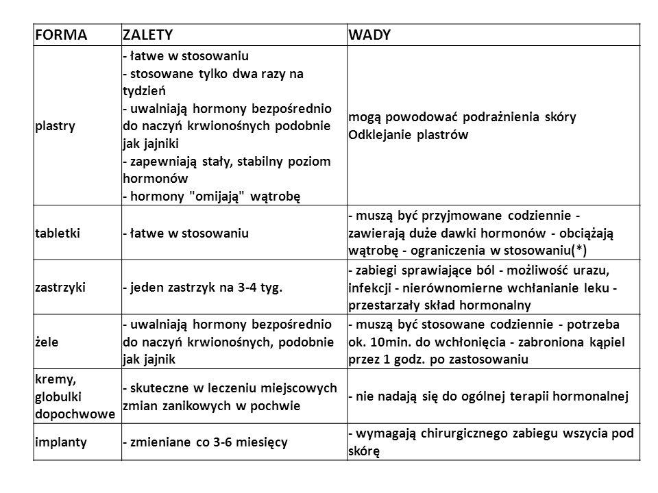 FORMAZALETYWADY plastry - łatwe w stosowaniu - stosowane tylko dwa razy na tydzień - uwalniają hormony bezpośrednio do naczyń krwionośnych podobnie jak jajniki - zapewniają stały, stabilny poziom hormonów - hormony omijają wątrobę mogą powodować podrażnienia skóry Odklejanie plastrów tabletki- łatwe w stosowaniu - muszą być przyjmowane codziennie - zawierają duże dawki hormonów - obciążają wątrobę - ograniczenia w stosowaniu(*) zastrzyki- jeden zastrzyk na 3-4 tyg.