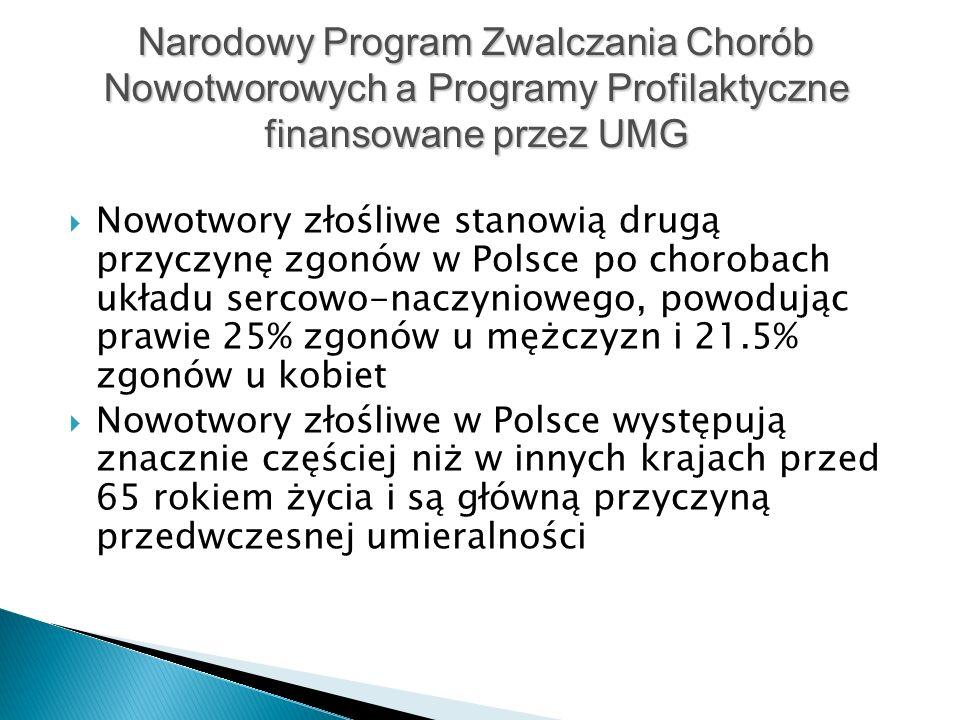  Nowotwory złośliwe stanowią drugą przyczynę zgonów w Polsce po chorobach układu sercowo-naczyniowego, powodując prawie 25% zgonów u mężczyzn i 21.5% zgonów u kobiet  Nowotwory złośliwe w Polsce występują znacznie częściej niż w innych krajach przed 65 rokiem życia i są główną przyczyną przedwczesnej umieralności