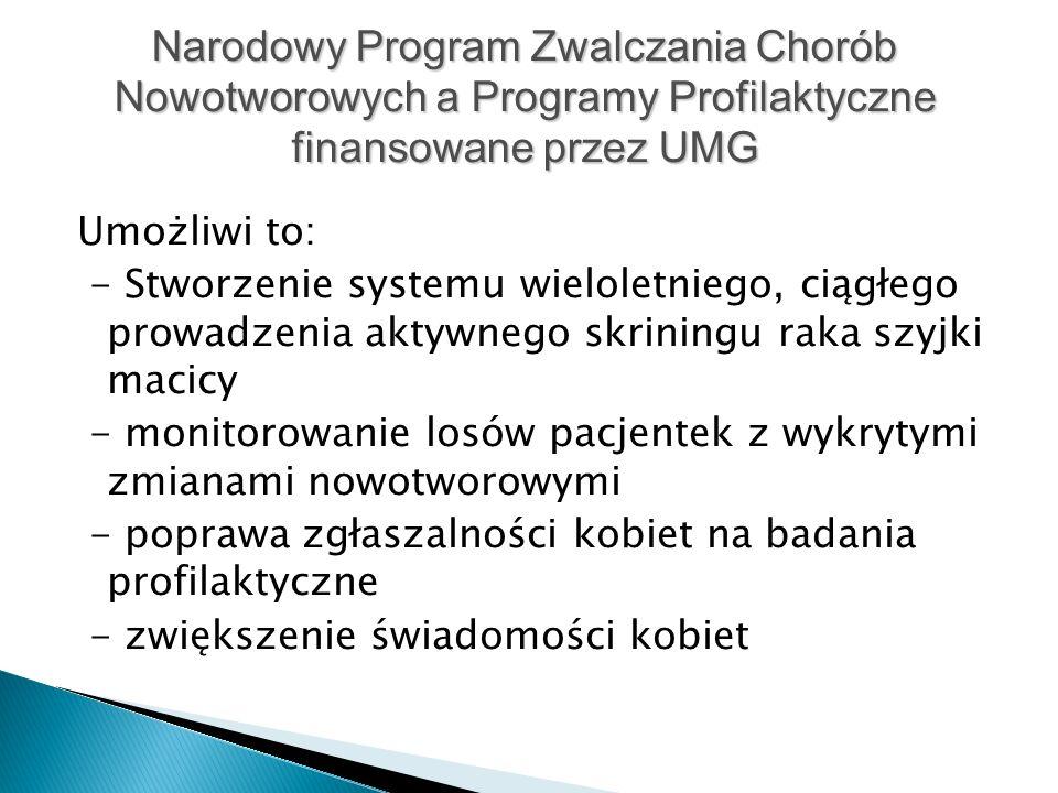 Umożliwi to: - Stworzenie systemu wieloletniego, ciągłego prowadzenia aktywnego skriningu raka szyjki macicy - monitorowanie losów pacjentek z wykrytymi zmianami nowotworowymi - poprawa zgłaszalności kobiet na badania profilaktyczne - zwiększenie świadomości kobiet Narodowy Program Zwalczania Chorób Nowotworowych a Programy Profilaktyczne finansowane przez UMG