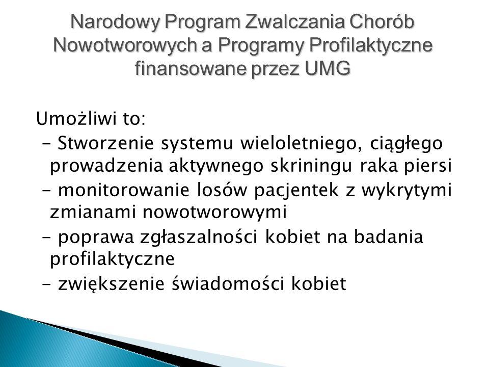 Umożliwi to: - Stworzenie systemu wieloletniego, ciągłego prowadzenia aktywnego skriningu raka piersi - monitorowanie losów pacjentek z wykrytymi zmianami nowotworowymi - poprawa zgłaszalności kobiet na badania profilaktyczne - zwiększenie świadomości kobiet Narodowy Program Zwalczania Chorób Nowotworowych a Programy Profilaktyczne finansowane przez UMG