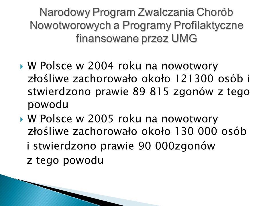  W Polsce w 2004 roku na nowotwory złośliwe zachorowało około 121300 osób i stwierdzono prawie 89 815 zgonów z tego powodu  W Polsce w 2005 roku na nowotwory złośliwe zachorowało około 130 000 osób i stwierdzono prawie 90 000zgonów z tego powodu Narodowy Program Zwalczania Chorób Nowotworowych a Programy Profilaktyczne finansowane przez UMG