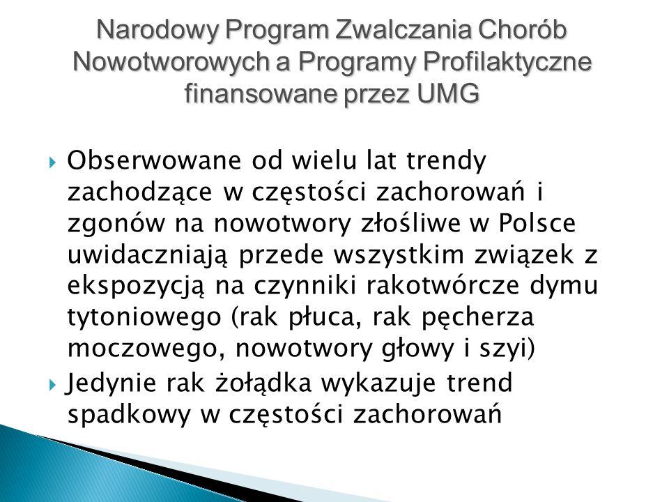  Obserwowane od wielu lat trendy zachodzące w częstości zachorowań i zgonów na nowotwory złośliwe w Polsce uwidaczniają przede wszystkim związek z ekspozycją na czynniki rakotwórcze dymu tytoniowego (rak płuca, rak pęcherza moczowego, nowotwory głowy i szyi)  Jedynie rak żołądka wykazuje trend spadkowy w częstości zachorowań Narodowy Program Zwalczania Chorób Nowotworowych a Programy Profilaktyczne finansowane przez UMG