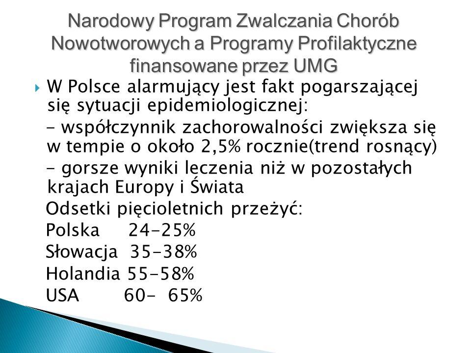  W Polsce alarmujący jest fakt pogarszającej się sytuacji epidemiologicznej: - współczynnik zachorowalności zwiększa się w tempie o około 2,5% rocznie(trend rosnący) - gorsze wyniki leczenia niż w pozostałych krajach Europy i Świata Odsetki pięcioletnich przeżyć: Polska 24-25% Słowacja 35-38% Holandia 55-58% USA 60- 65% Narodowy Program Zwalczania Chorób Nowotworowych a Programy Profilaktyczne finansowane przez UMG