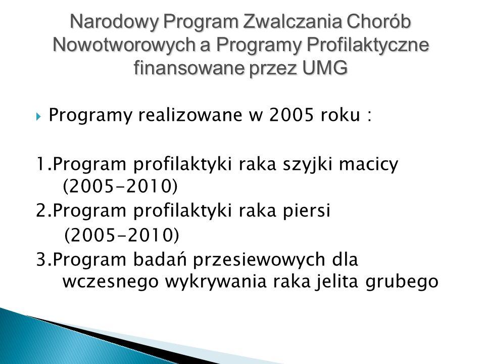  Programy realizowane w 2005 roku : 1.Program profilaktyki raka szyjki macicy (2005-2010) 2.Program profilaktyki raka piersi (2005-2010) 3.Program badań przesiewowych dla wczesnego wykrywania raka jelita grubego Narodowy Program Zwalczania Chorób Nowotworowych a Programy Profilaktyczne finansowane przez UMG