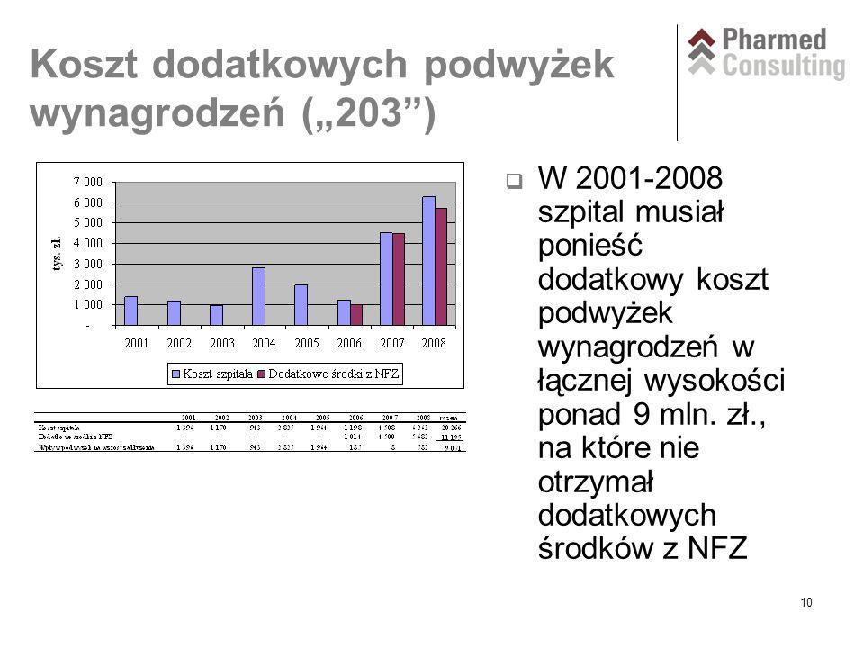 """10 Koszt dodatkowych podwyżek wynagrodzeń (""""203 )  W 2001-2008 szpital musiał ponieść dodatkowy koszt podwyżek wynagrodzeń w łącznej wysokości ponad 9 mln."""