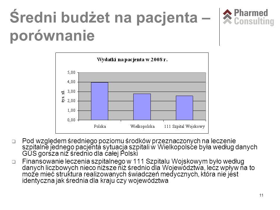 11 Średni budżet na pacjenta – porównanie  Pod względem średniego poziomu środków przeznaczonych na leczenie szpitalne jednego pacjenta sytuacja szpitali w Wielkopolsce była według danych GUS gorsza niż średnio dla całej Polski  Finansowanie leczenia szpitalnego w 111 Szpitalu Wojskowym było według danych liczbowych nieco niższe niż średnio dla Województwa, lecz wpływ na to może mieć struktura realizowanych świadczeń medycznych, która nie jest identyczna jak średnia dla kraju czy województwa
