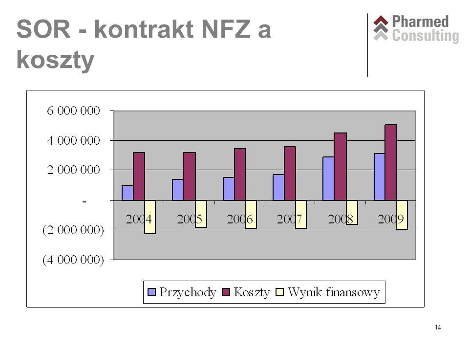 14 SOR - kontrakt NFZ a koszty