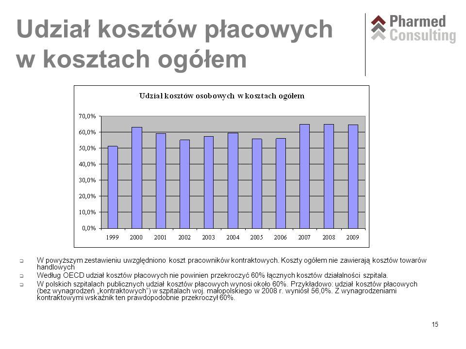 15 Udział kosztów płacowych w kosztach ogółem  W powyższym zestawieniu uwzględniono koszt pracowników kontraktowych.