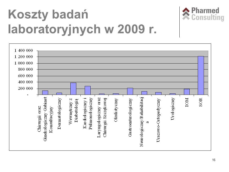 16 Koszty badań laboratoryjnych w 2009 r.