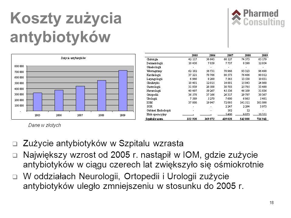 18 Koszty zużycia antybiotyków  Zużycie antybiotyków w Szpitalu wzrasta  Największy wzrost od 2005 r.