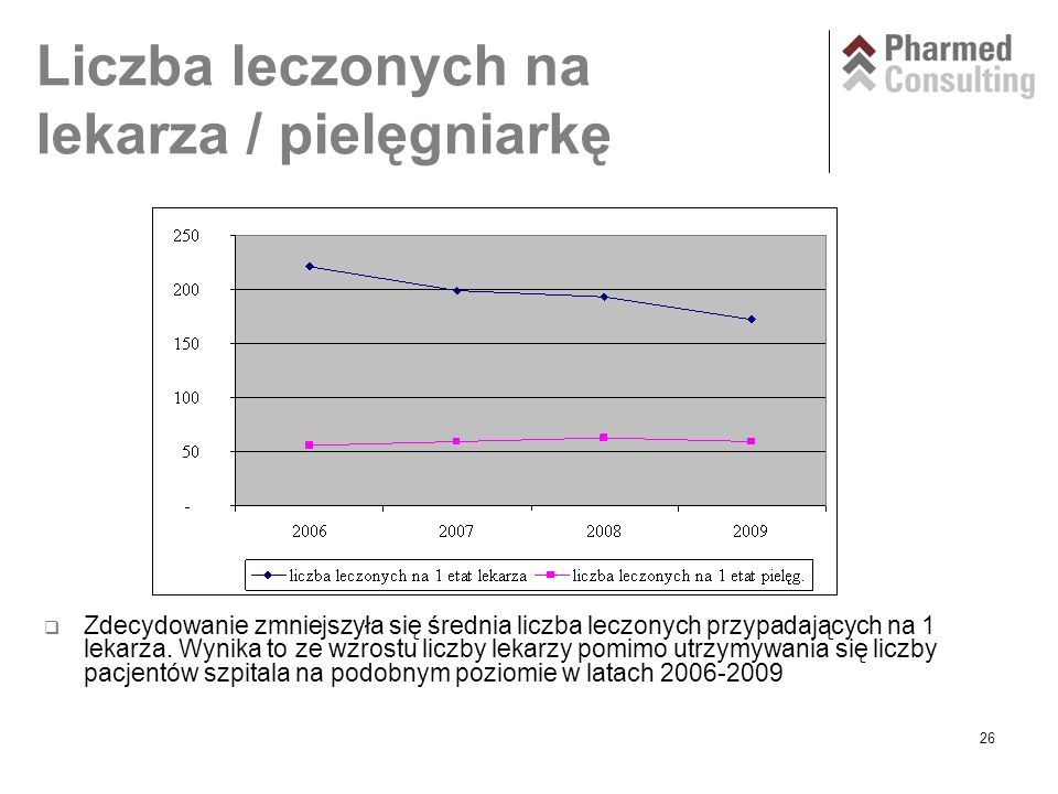 26 Liczba leczonych na lekarza / pielęgniarkę  Zdecydowanie zmniejszyła się średnia liczba leczonych przypadających na 1 lekarza.