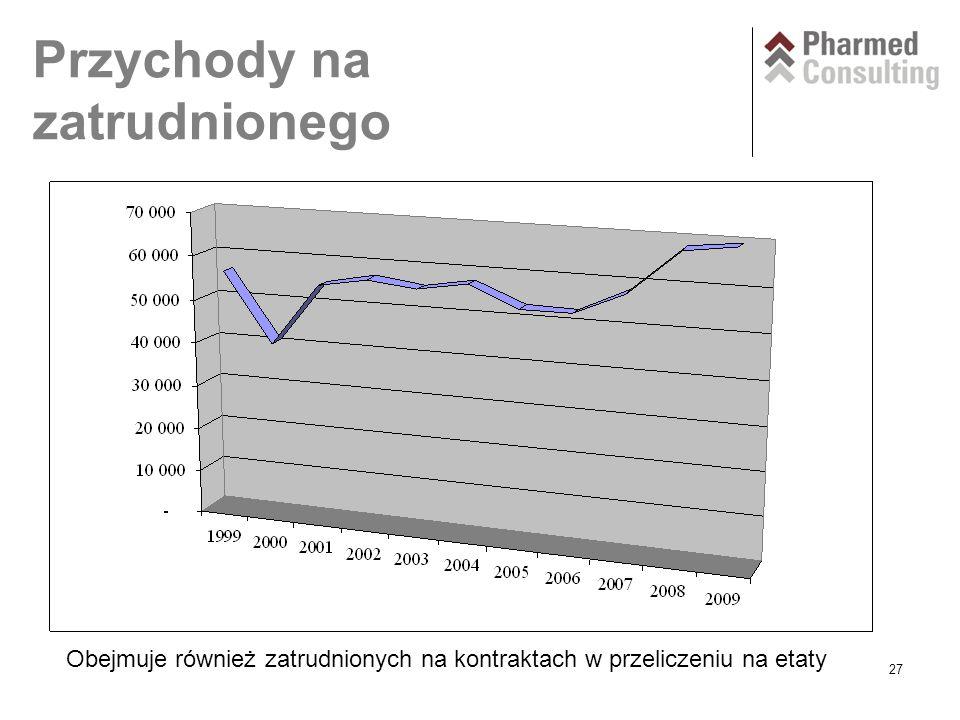 27 Przychody na zatrudnionego Obejmuje również zatrudnionych na kontraktach w przeliczeniu na etaty