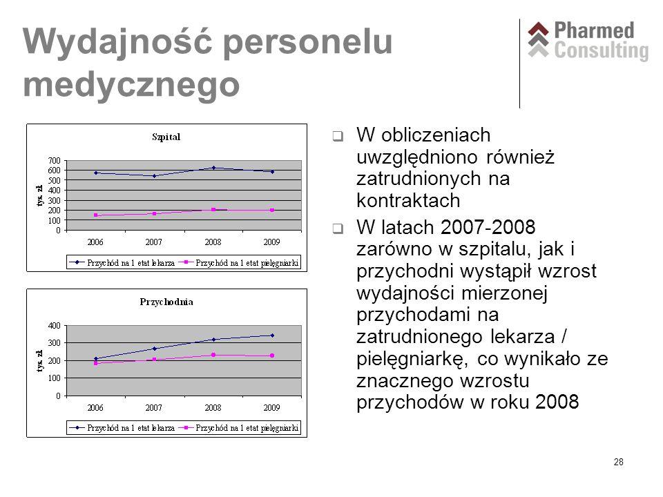 28 Wydajność personelu medycznego  W obliczeniach uwzględniono również zatrudnionych na kontraktach  W latach 2007-2008 zarówno w szpitalu, jak i przychodni wystąpił wzrost wydajności mierzonej przychodami na zatrudnionego lekarza / pielęgniarkę, co wynikało ze znacznego wzrostu przychodów w roku 2008