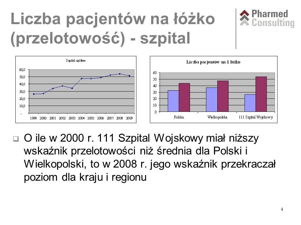 4 Liczba pacjentów na łóżko (przelotowość) - szpital  O ile w 2000 r.