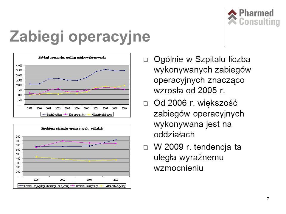 7 Zabiegi operacyjne  Ogólnie w Szpitalu liczba wykonywanych zabiegów operacyjnych znacząco wzrosła od 2005 r.