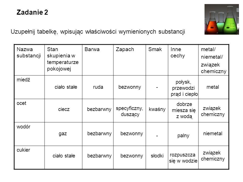 Zadanie 2 Uzupełnij tabelkę, wpisując właściwości wymienionych substancji Nazwa substancji Stan skupienia w temperaturze pokojowej BarwaZapachSmakInne cechy metal/ niemetal/ związek chemiczny miedź ocet wodór cukier bezbarwny ruda- ciecz gaz ciało stałe specyficzny, duszący połysk, przewodzi prąd i ciepło bezwonny kwaśny - słodki związek chemiczny niemetal metal związek chemiczny dobrze miesza się z wodą palny rozpuszcza się w wodzie