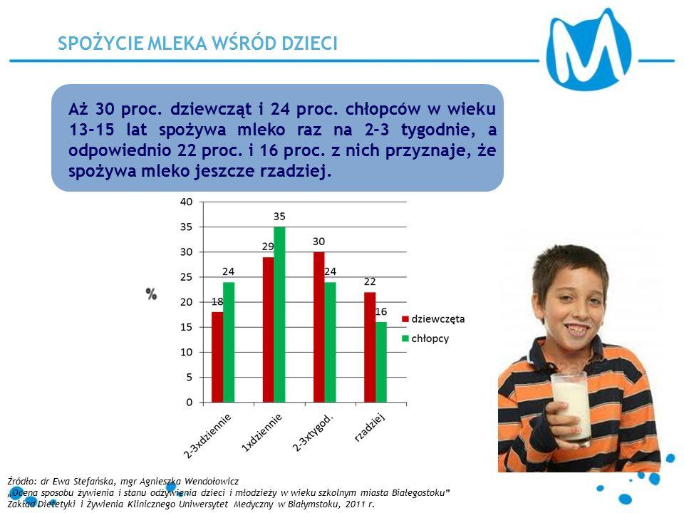 SPOŻYCIE MLEKA WŚRÓD DZIECI Aż 30 proc. dziewcząt i 24 proc. chłopców w wieku 13-15 lat spożywa mleko raz na 2-3 tygodnie, a odpowiednio 22 proc. i 16