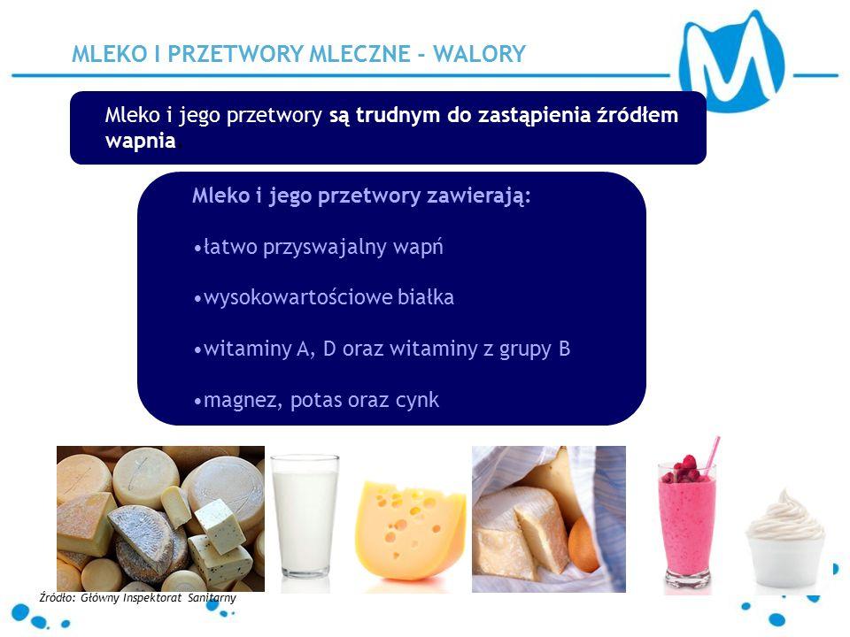 Mleko i jego przetwory są trudnym do zastąpienia źródłem wapnia. MLEKO I PRZETWORY MLECZNE - WALORY Mleko i jego przetwory zawierają: łatwo przyswajal