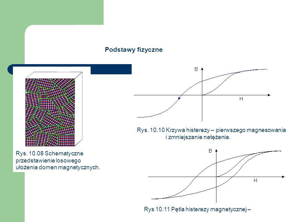 Podstawy fizyczne Rys. 10.08 Schematyczne przedstawienie losowego ułożenia domen magnetycznych.