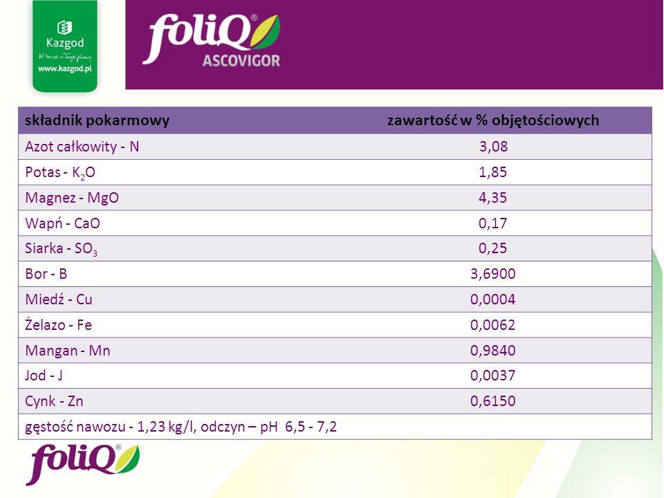 składnik pokarmowyzawartość w % objętościowych Azot całkowity - N 3,08 Potas - K 2 O1,85 Magnez - MgO4,35 Wapń - CaO0,17 Siarka - SO 3 0,25 Bor - B3,6