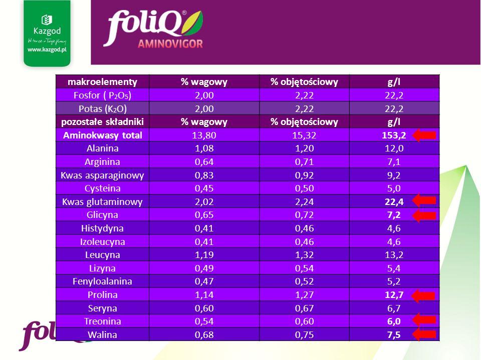 makroelementy% wagowy% objętościowyg/l Fosfor ( P 2 O 5 )2,002,2222,2 Potas (K 2 O)2,002,2222,2 pozostałe składniki% wagowy% objętościowyg/l Aminokwasy total13,8015,32153,2 Alanina1,081,2012,0 Arginina0,640,717,1 Kwas asparaginowy0,830,929,2 Cysteina0,450,505,0 Kwas glutaminowy2,022,2422,4 Glicyna0,650,727,2 Histydyna0,410,464,6 Izoleucyna0,410,464,6 Leucyna1,191,3213,2 Lizyna0,490,545,4 Fenyloalanina0,470,525,2 Prolina1,141,2712,7 Seryna0,600,676,7 Treonina0,540,606,0 Walina0,680,757,5