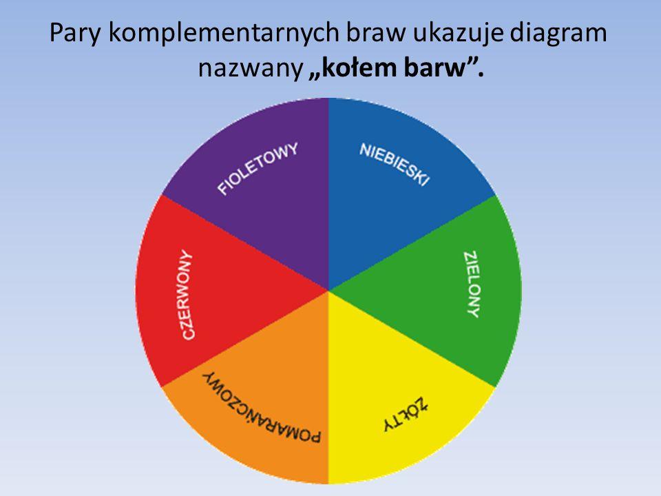 """Pary komplementarnych braw ukazuje diagram nazwany """"kołem barw ."""