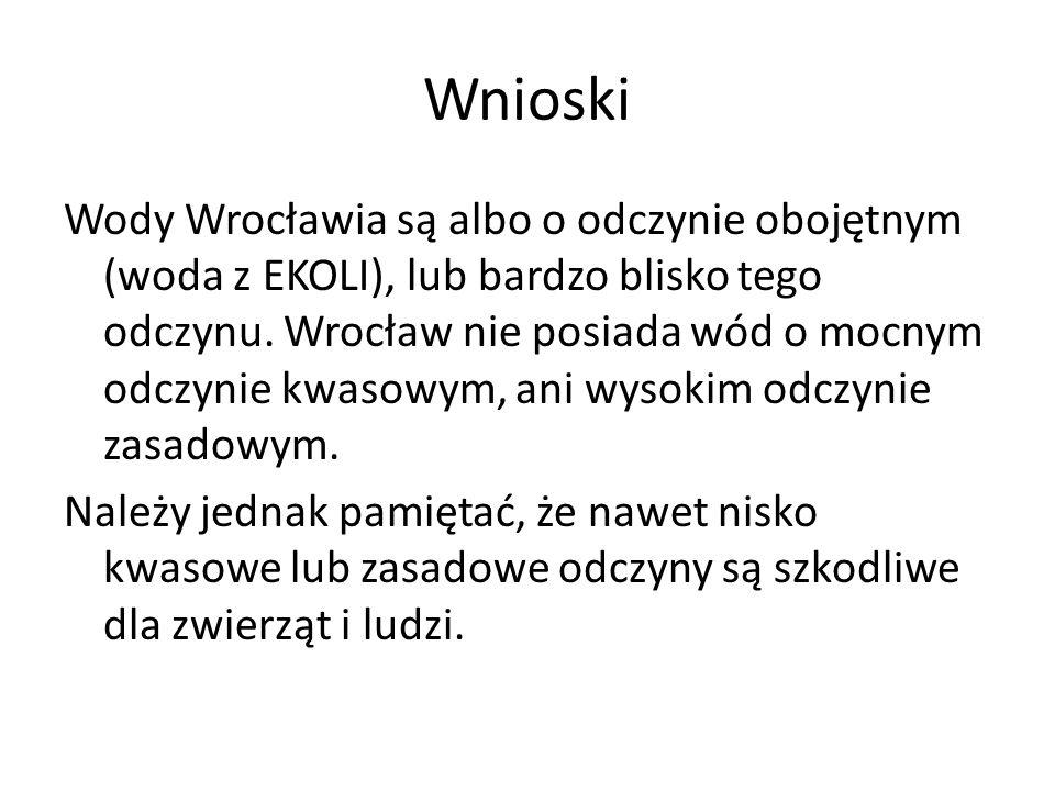 Wnioski Wody Wrocławia są albo o odczynie obojętnym (woda z EKOLI), lub bardzo blisko tego odczynu. Wrocław nie posiada wód o mocnym odczynie kwasowym