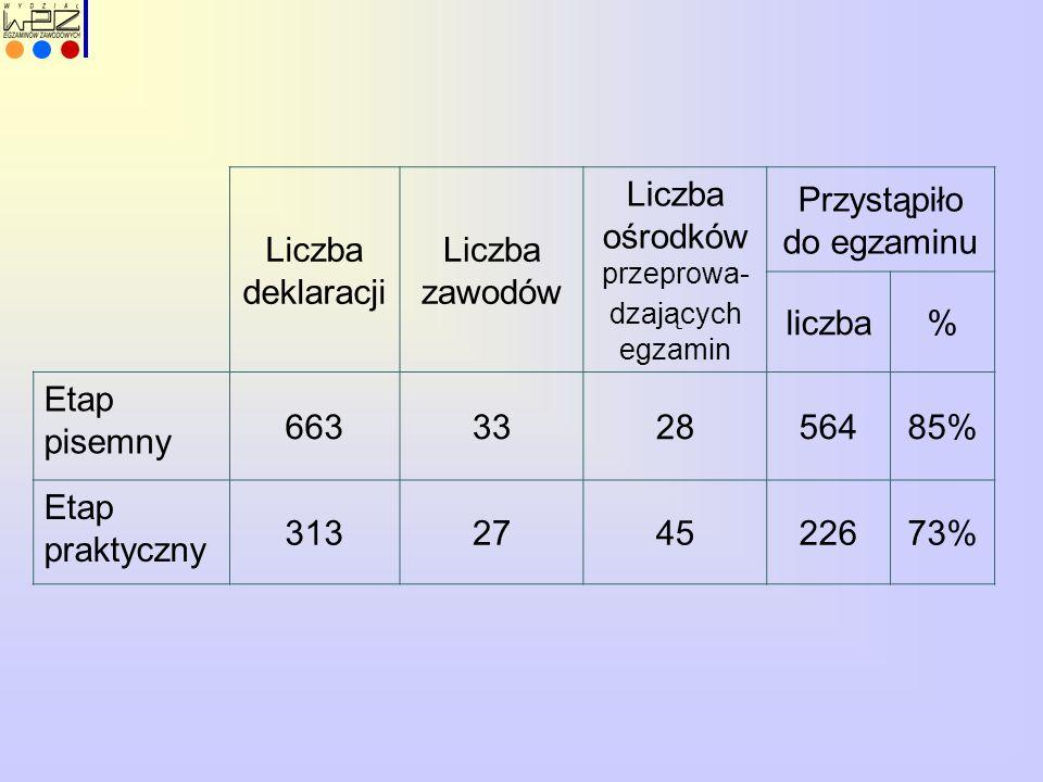 Liczba deklaracji Liczba zawodów Liczba ośrodków przeprowa- dzających egzamin Przystąpiło do egzaminu liczba% Etap pisemny 663332856485% Etap praktyczny 313274522673%