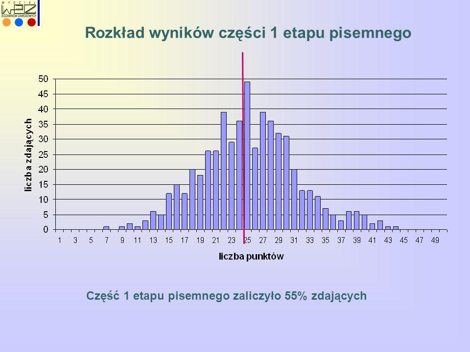 Rozkład wyników części 1 etapu pisemnego Część 1 etapu pisemnego zaliczyło 55% zdających