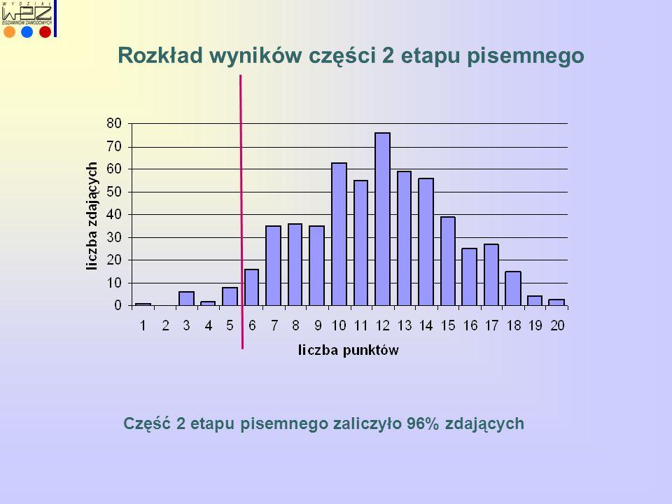 Rozkład wyników części 2 etapu pisemnego Część 2 etapu pisemnego zaliczyło 96% zdających