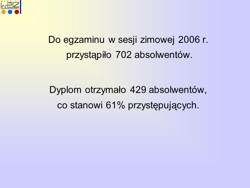 Do egzaminu w sesji zimowej 2006 r. przystąpiło 702 absolwentów. Dyplom otrzymało 429 absolwentów, co stanowi 61% przystępujących.