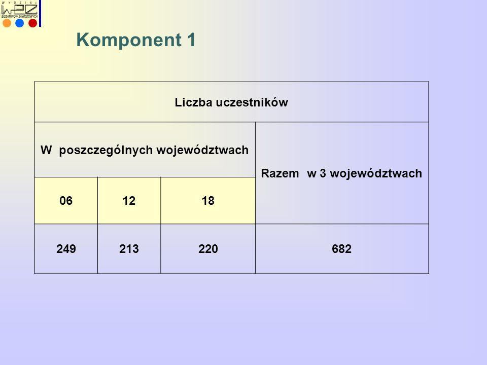 Komponent 1 Liczba uczestników W poszczególnych województwach Razem w 3 województwach 061218 249213220682