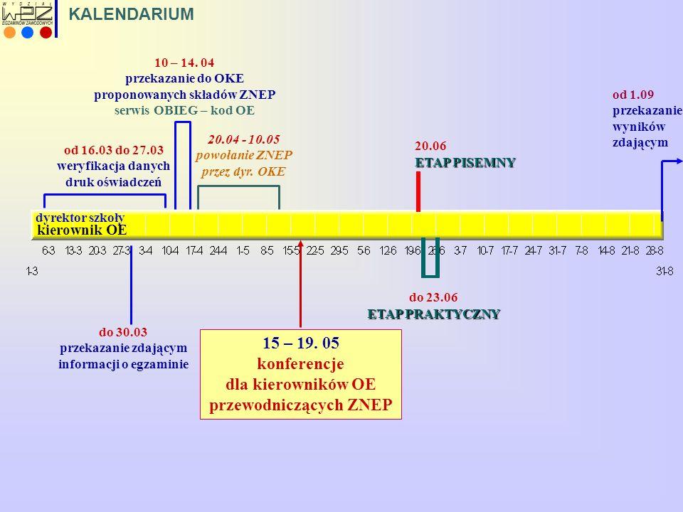 dyrektor szkoły kierownik OE od 16.03 do 27.03 weryfikacja danych druk oświadczeń 20.04 - 10.05 powołanie ZNEP przez dyr. OKE ETAP PISEMNY 20.06 ETAP