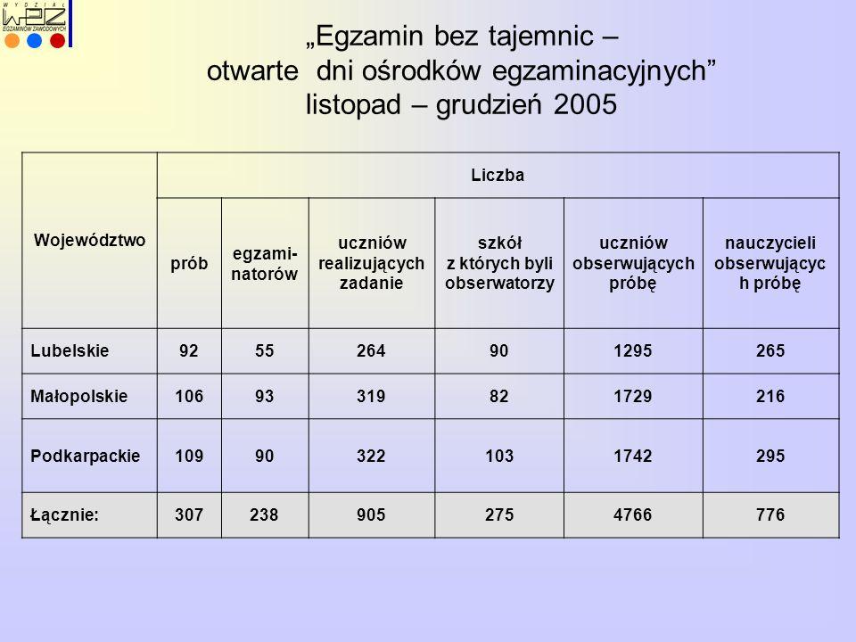 dyrektor szkoły kierownik OE od 16.03 - do 27.03 weryfikacja danych druk oświadczeń od 15.04 podgląd przydziału zdających do OE do 7.06 opracowanie wewnętrznego harmonogramu 10.06 – 13.06 korekta harmonogramu 14.06 przekazanie zdającym informacji o terminie etapu praktycznego do 9.06 weryfikacja - czy ukończyli szkołę ETAP PISEMNY 20.06 ETAP PISEMNY od 1.09 przekazanie wyników zdającym do 6.04 przekazanie zdającym informacji o egzaminie ETAP PRAKTYCZNY od 23.06 ETAP PRAKTYCZNY maj / czerwiec 05 konferencje dla KOE i PZE KALENDARIUM