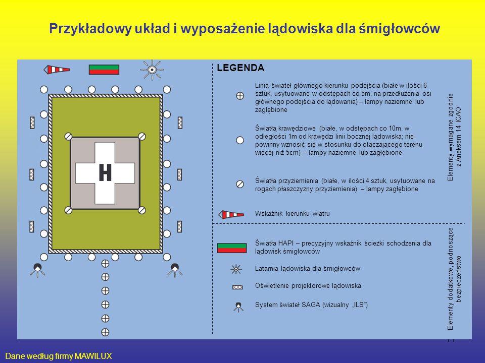 """11 Przykładowy układ i wyposażenie lądowiska dla śmigłowców Dane według firmy MAWILUX LEGENDA Linia świateł głównego kierunku podejścia (białe w ilości 6 sztuk, usytuowane w odstępach co 5m, na przedłużenia osi głównego podejścia do lądowania) – lampy naziemne lub zagłębione Światłą krawędziowe (białe, w odstępach co 10m, w odległości 1m od krawędzi linii bocznej lądowiska; nie powinny wznosić się w stosunku do otaczającego terenu więcej niż 5cm) – lampy naziemne lub zagłębione Światła przyziemienia (białe, w ilości 4 sztuk, usytuowane na rogach płaszczyzny przyziemienia) – lampy zagłębione Wskaźnik kierunku wiatru Światła HAPI – precyzyjny wskaźnik ścieżki schodzenia dla lądowisk śmigłowców Latarnia lądowiska dla śmigłowców Oświetlenie projektorowe lądowiska System świateł SAGA (wizualny """"ILS ) Elementy wymagane zgodnie z Aneksem 14 ICAO Elementy dodatkowe, podnoszące bezpieczeństwo"""