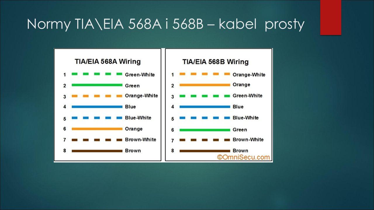 Normy TIA\EIA 568A i 568B – kabel prosty