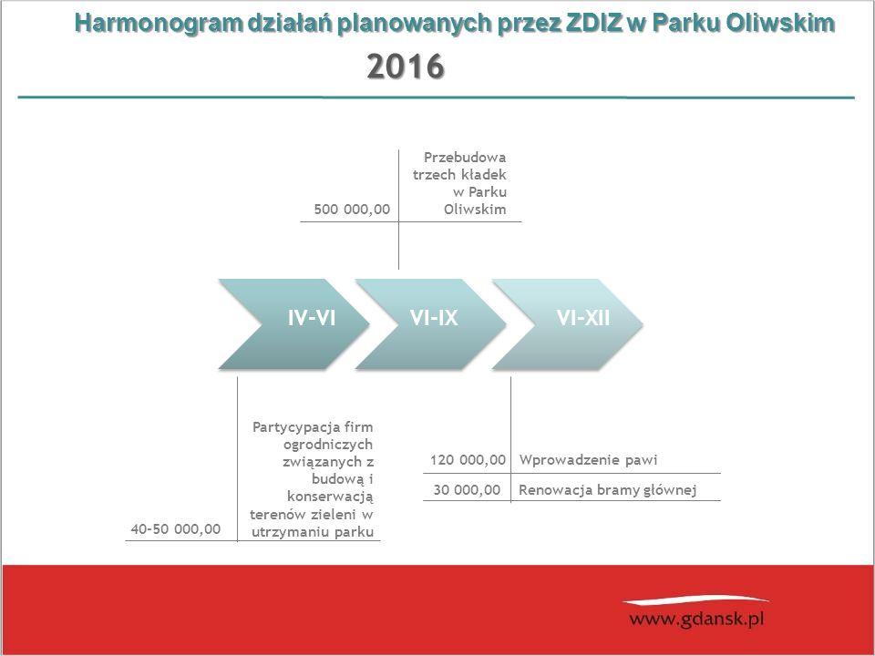 Harmonogram działań planowanych przez ZDIZ w Parku Oliwskim 2016 IV-VI VI-XIIVI-IX Partycypacja firm ogrodniczych związanych z budową i konserwacją te