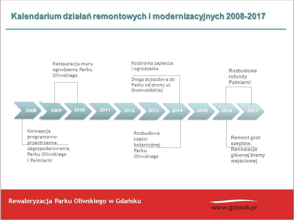 Kalendarium działań remontowych i modernizacyjnych 2008-2017 Rewaloryzacja Parku Oliwskiego w Gdańsku 2009 2011 20122013 2014 20152016 2010 2017 Resta